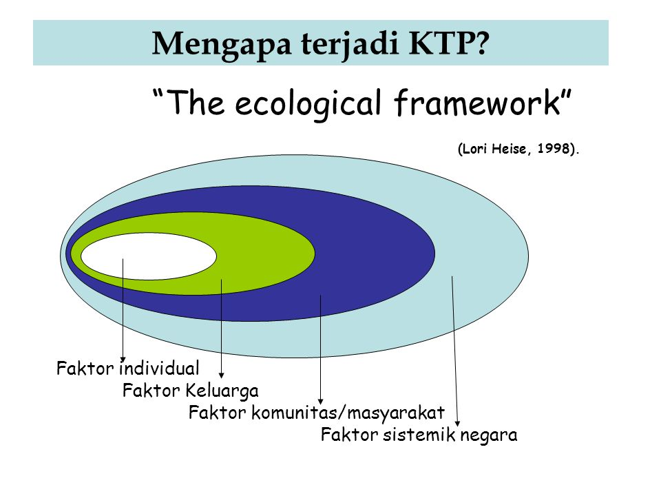 The ecological framework (Lori Heise, 1998).