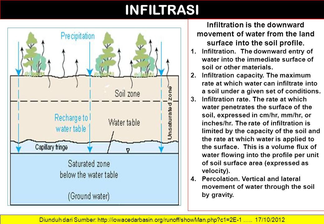 INFILTRASI Infiltration is the downward movement of water from the land surface into the soil profile.