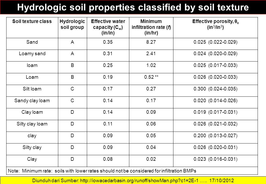 Hydrologic soil properties classified by soil texture