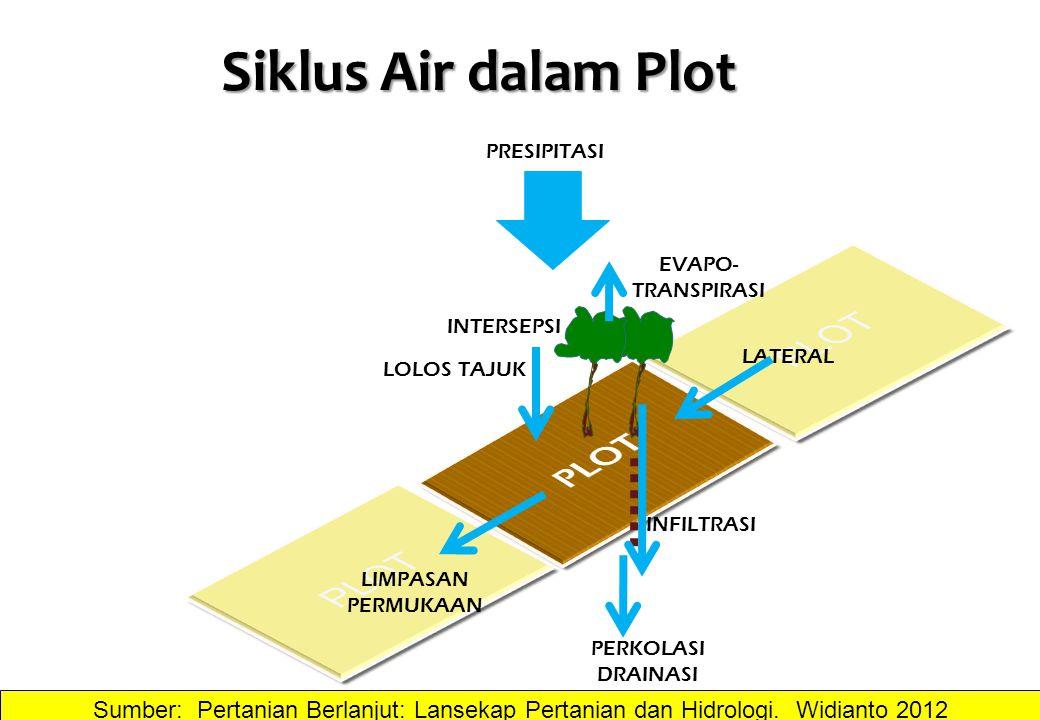 Siklus Air dalam Plot PLOT