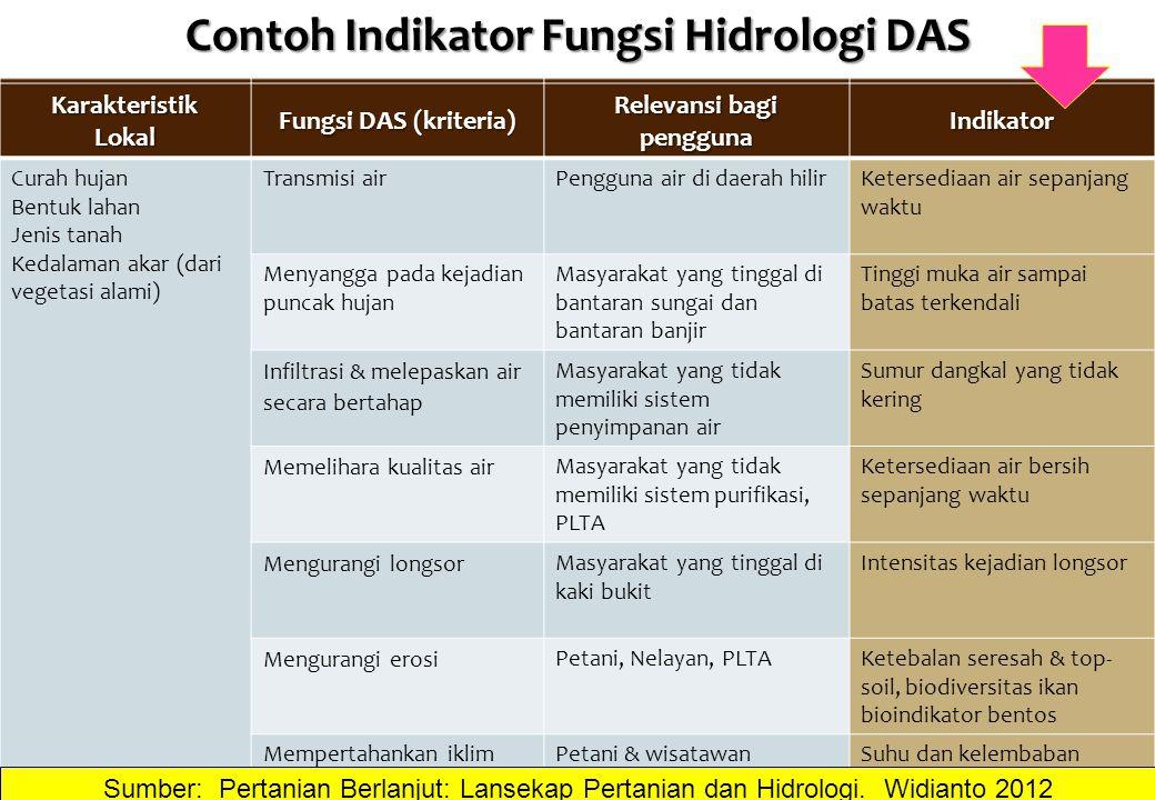 Contoh Indikator Fungsi Hidrologi DAS