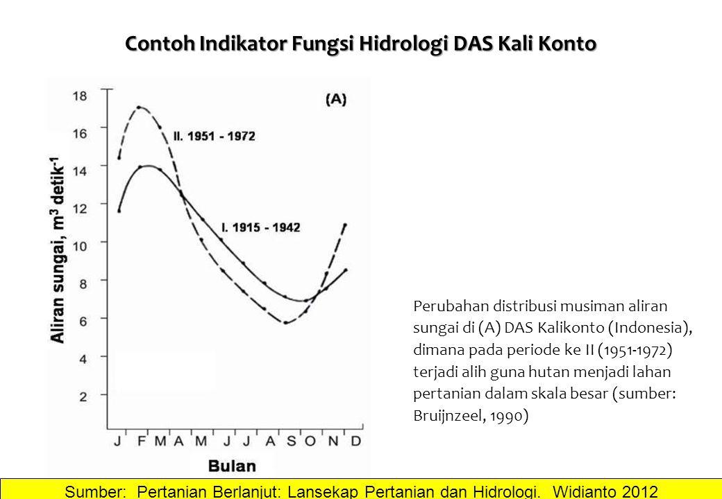Contoh Indikator Fungsi Hidrologi DAS Kali Konto