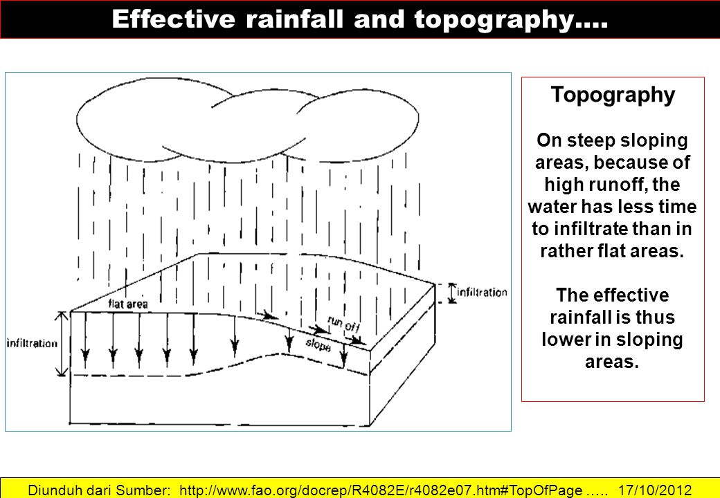 The effective rainfall is thus lower in sloping areas.