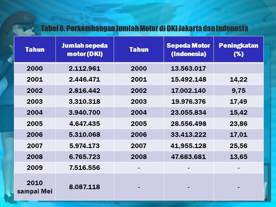 Tabel 6. Perkembangan Jumlah Motor di DKI Jakarta dan Indonesia
