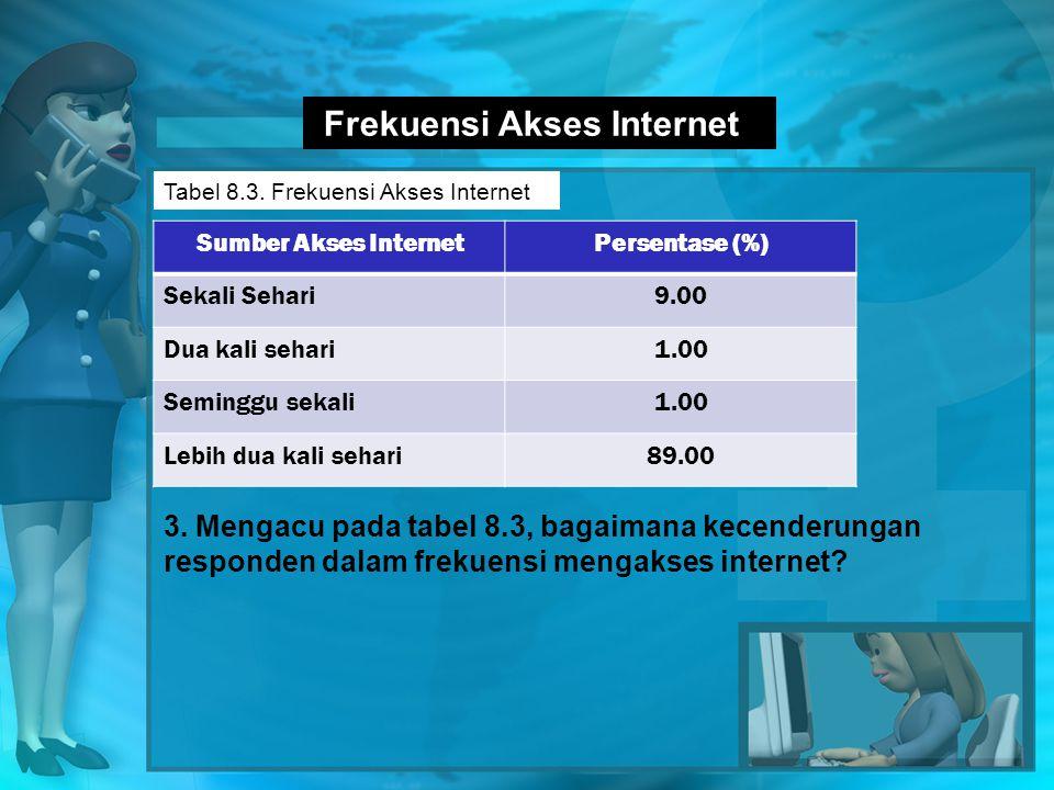 Frekuensi Akses Internet