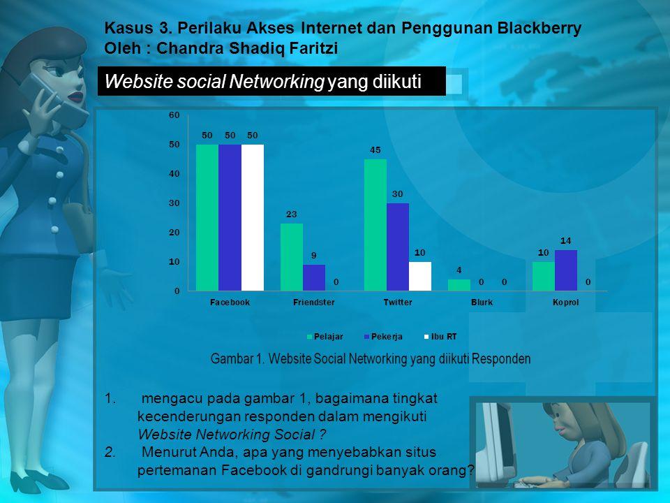 Website social Networking yang diikuti