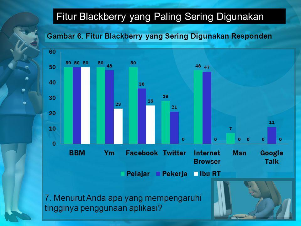 Fitur Blackberry yang Paling Sering Digunakan