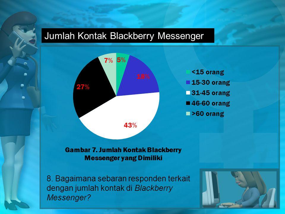 Jumlah Kontak Blackberry Messenger