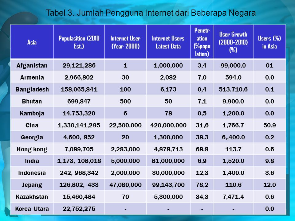 Internet Users Latest Data Penetration (%population)