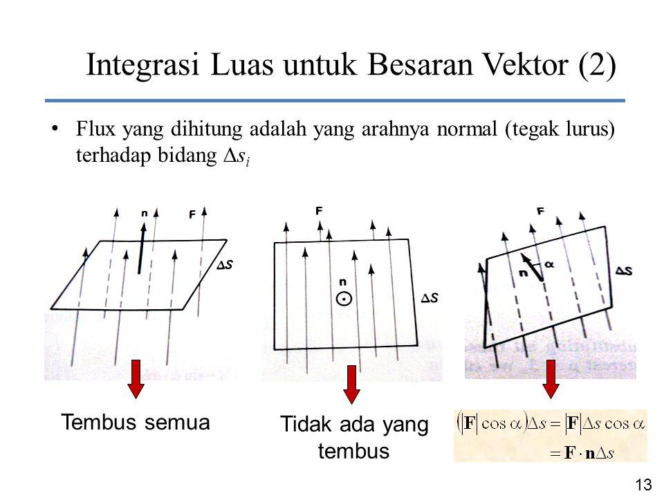 Integrasi Luas untuk Besaran Vektor (2)