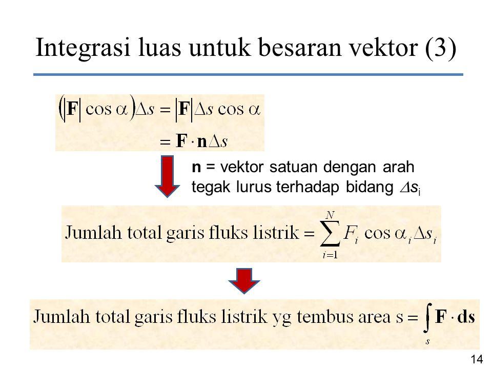 Integrasi luas untuk besaran vektor (3)