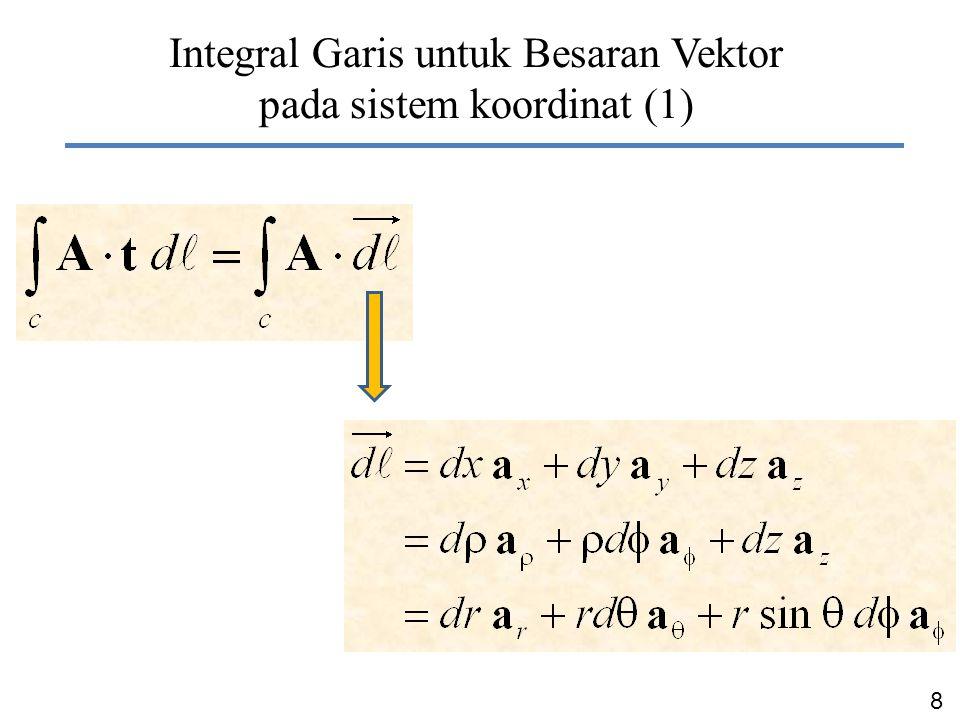 Integral Garis untuk Besaran Vektor pada sistem koordinat (1)