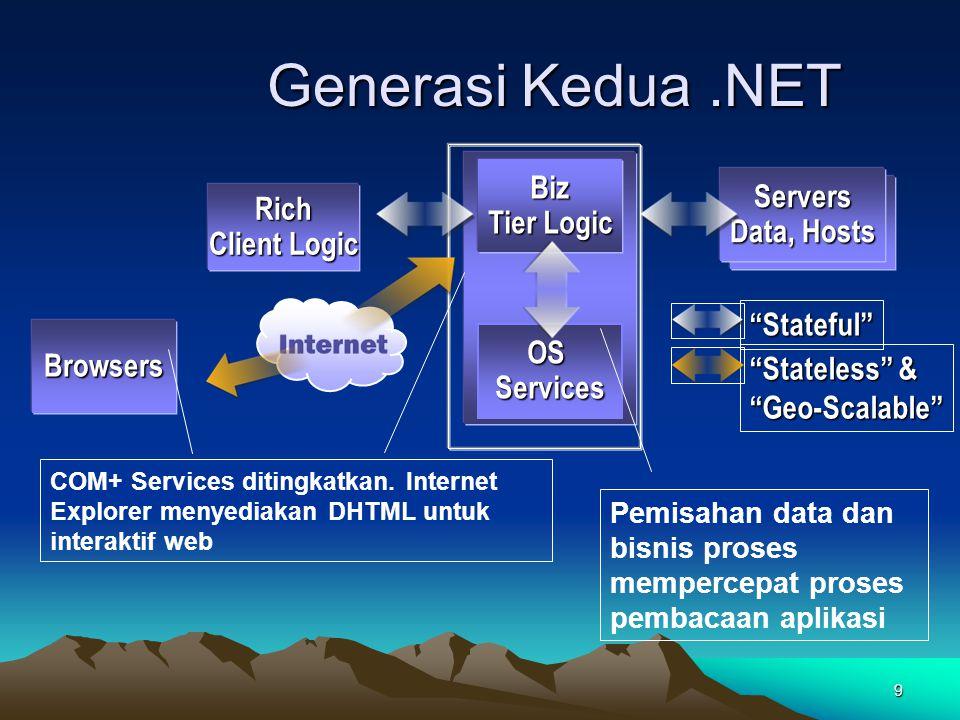 Generasi Kedua .NET Biz Servers Tier Logic Rich Data, Hosts