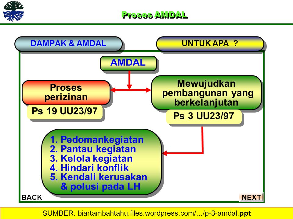 SUMBER: biartambahtahu.files.wordpress.com/.../p-3-amdal.ppt