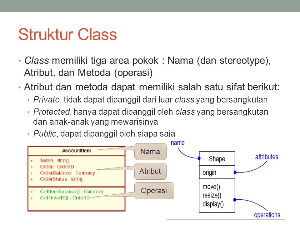Struktur Class Class memiliki tiga area pokok : Nama (dan stereotype), Atribut, dan Metoda (operasi)