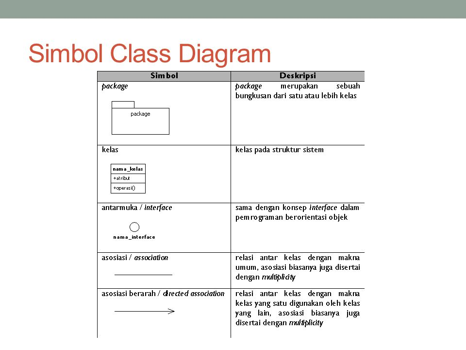 Simbol Class Diagram
