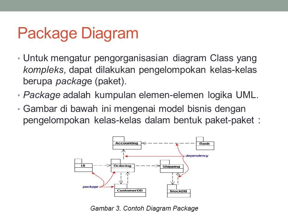 Package Diagram Untuk mengatur pengorganisasian diagram Class yang kompleks, dapat dilakukan pengelompokan kelas-kelas berupa package (paket).