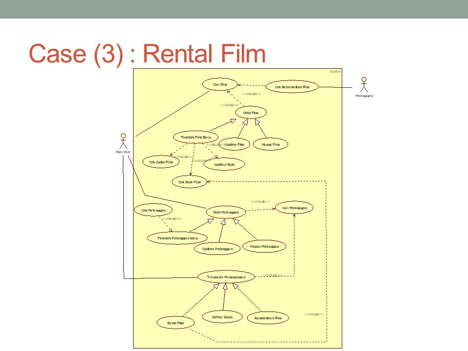 Case (3) : Rental Film