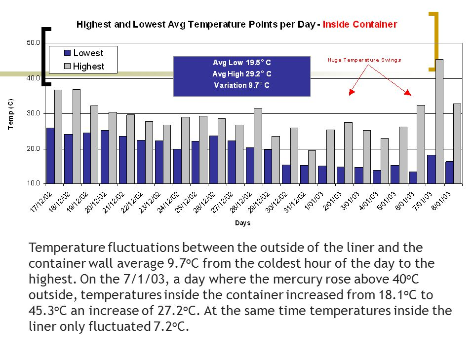Temperature fluctuations between the outside of the liner and the container wall average 9.7oC from the coldest hour of the day to the highest.