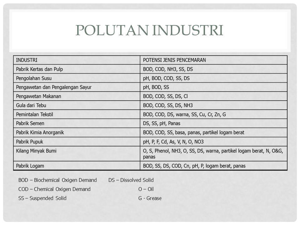 POLUTAN INDUSTRI BOD – Biochemical Oxigen Demand DS – Dissolved Solid