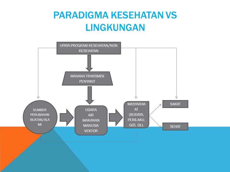 Paradigma Kesehatan Vs Lingkungan
