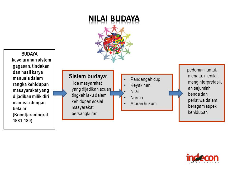 NILAI BUDAYA Sistem budaya: BUDAYA