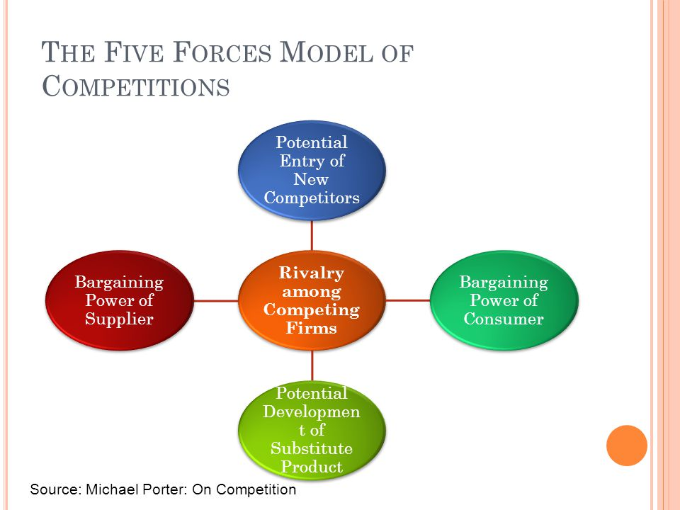 The Five Forces Model of Competitions