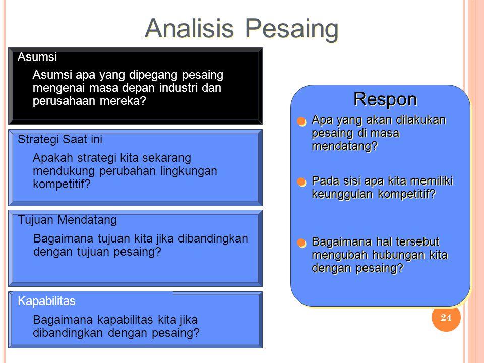 Analisis Pesaing Respon Asumsi