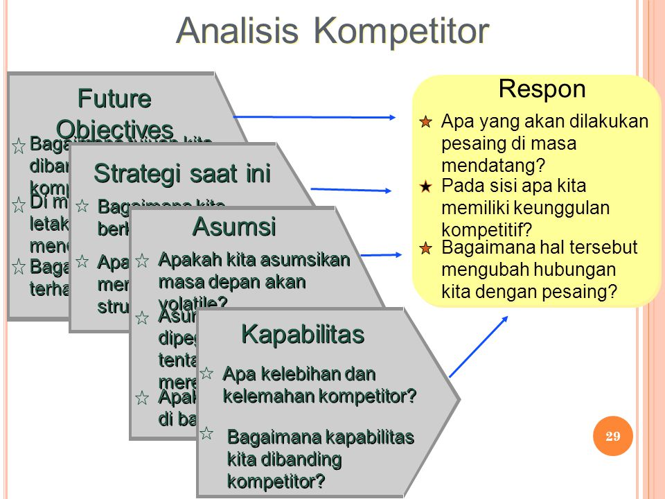 Analisis Kompetitor Respon Future Objectives Strategi saat ini Asumsi