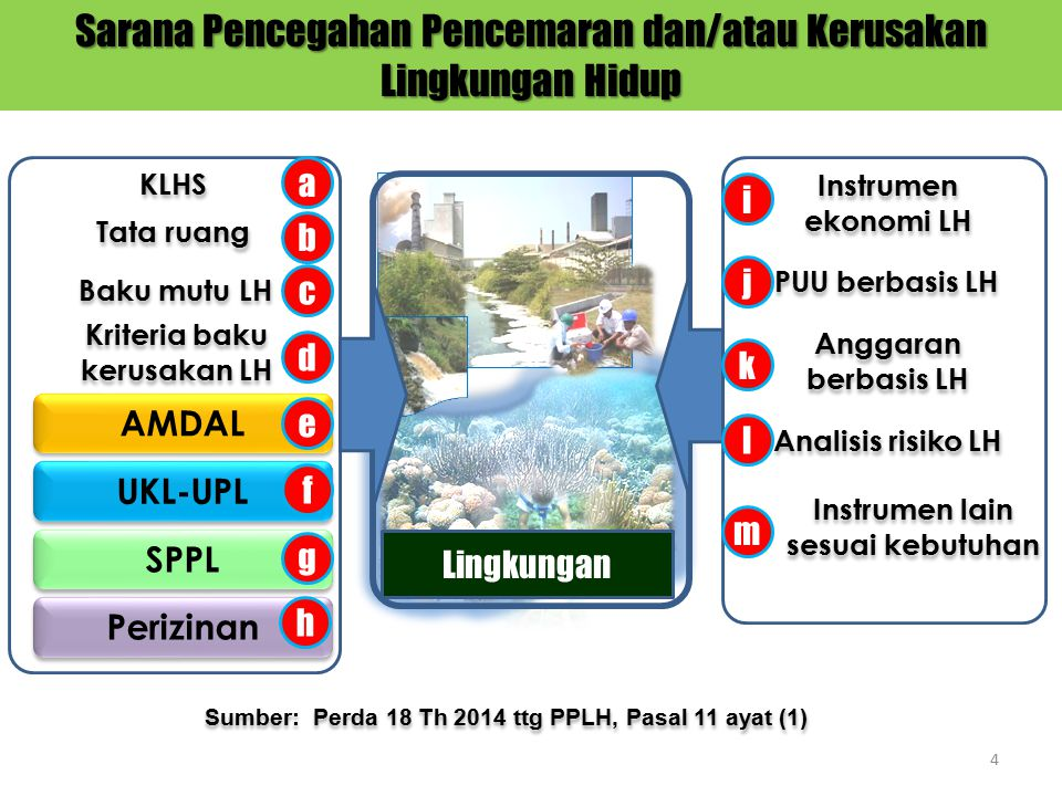 Sarana Pencegahan Pencemaran dan/atau Kerusakan Lingkungan Hidup