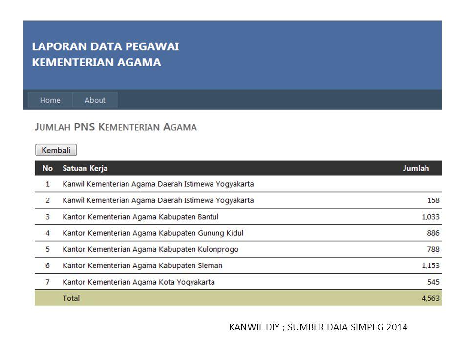 KANWIL DIY ; SUMBER DATA SIMPEG 2014