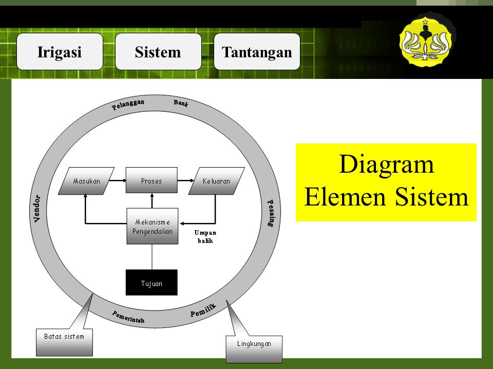 Diagram Elemen Sistem