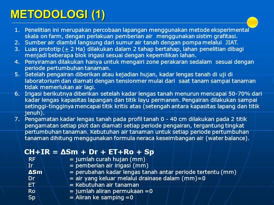METODOLOGI (1) CH+IR = ΔSm + Dr + ET+Ro + Sp