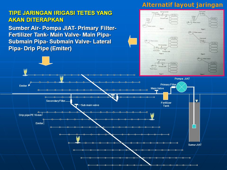 Alternatif layout jaringan