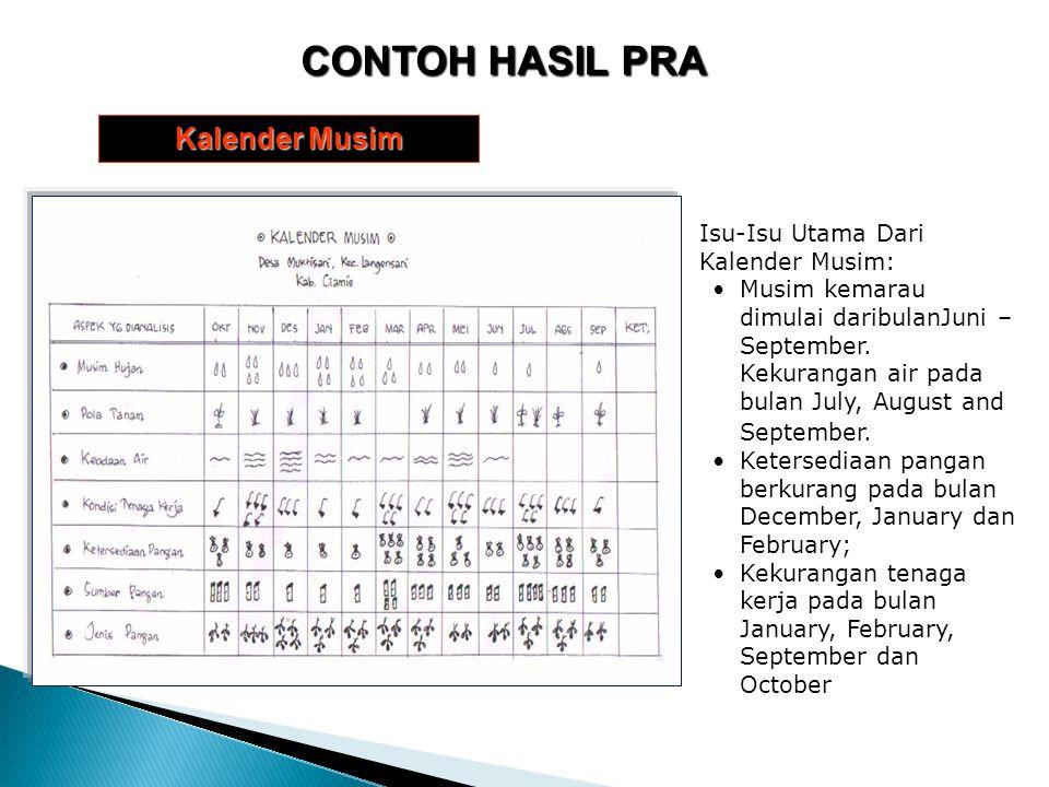 CONTOH HASIL PRA Kalender Musim Isu-Isu Utama Dari Kalender Musim:
