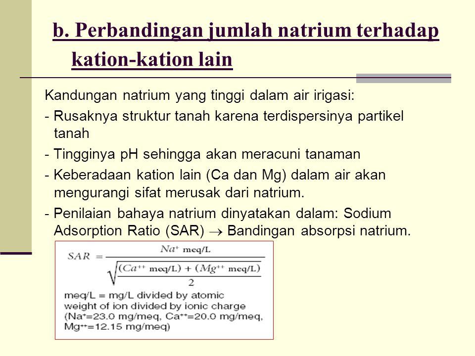 b. Perbandingan jumlah natrium terhadap kation-kation lain