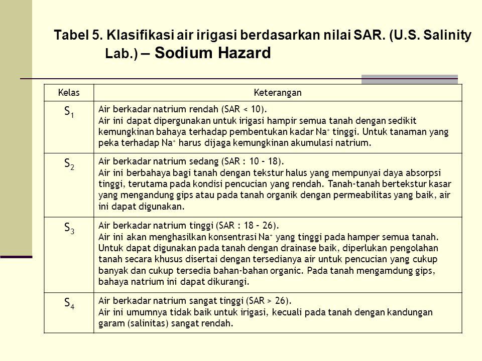 Tabel 5. Klasifikasi air irigasi berdasarkan nilai SAR. (U. S