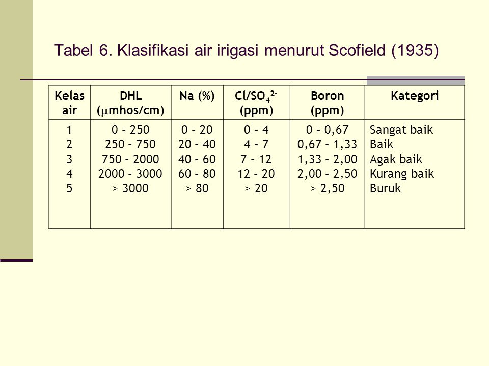 Tabel 6. Klasifikasi air irigasi menurut Scofield (1935)