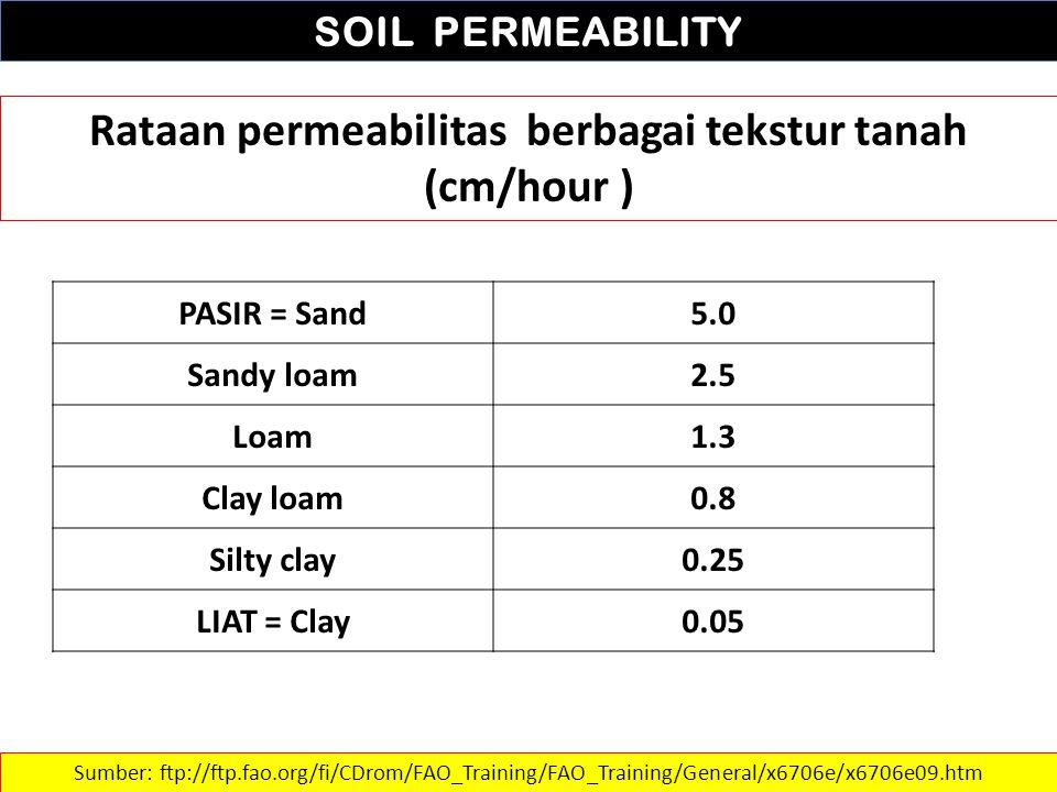 Rataan permeabilitas berbagai tekstur tanah (cm/hour )