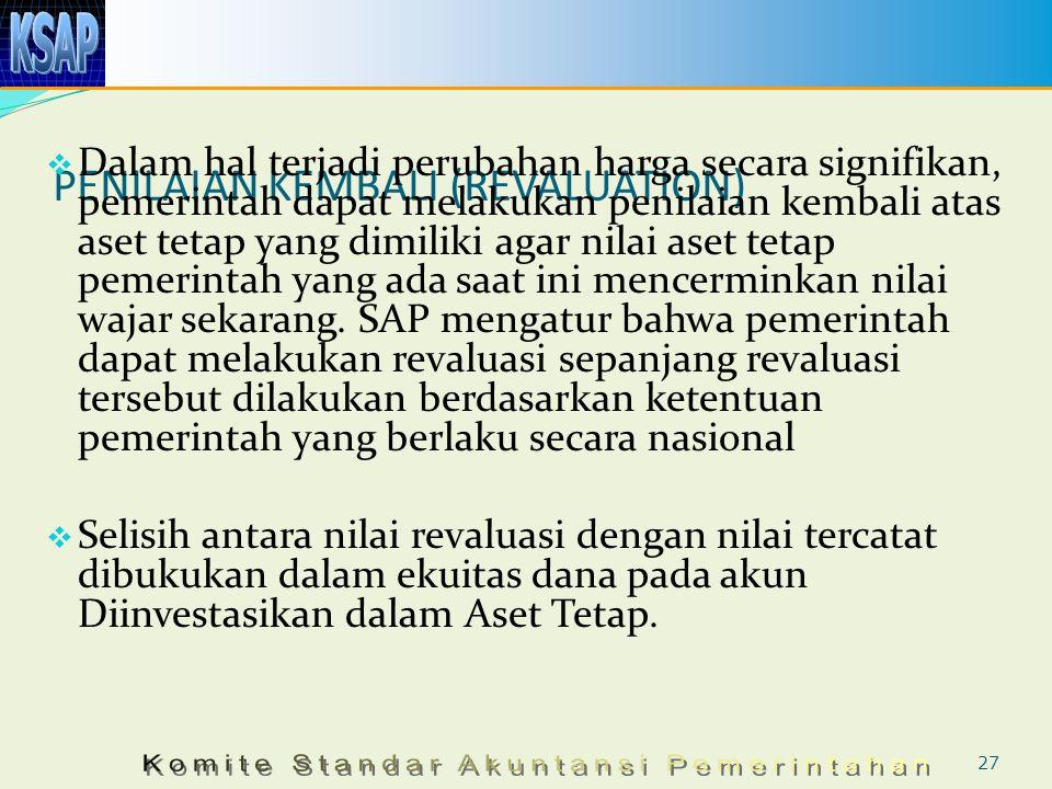 PENILAIAN KEMBALI (REVALUATION)