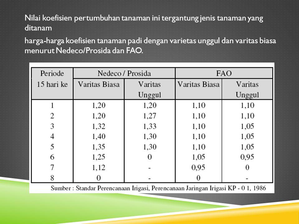 Nilai koefisien pertumbuhan tanaman ini tergantung jenis tanaman yang ditanam harga-harga koefisien tanaman padi dengan varietas unggul dan varitas biasa menurut Nedeco/Prosida dan FAO.