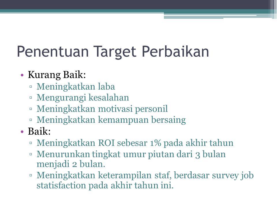 Penentuan Target Perbaikan