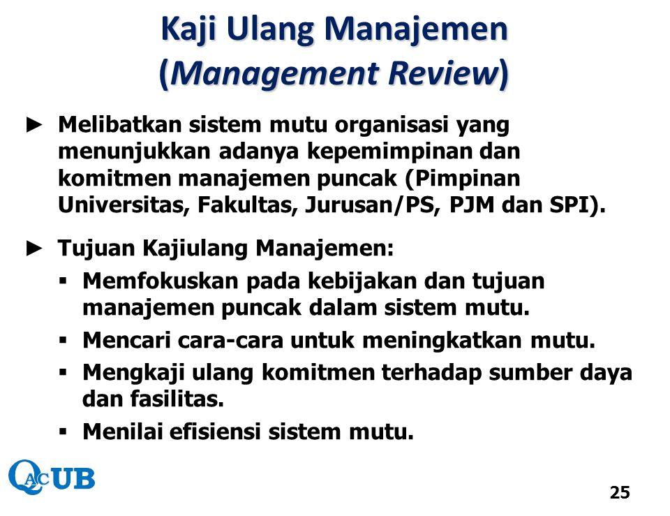 Kaji Ulang Manajemen (Management Review)