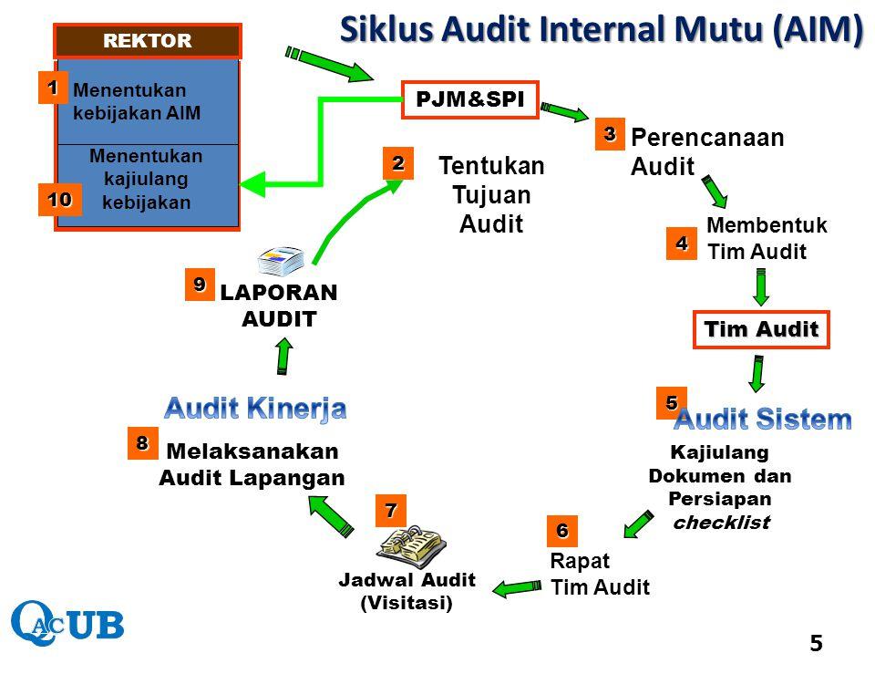 Siklus Audit Internal Mutu (AIM)