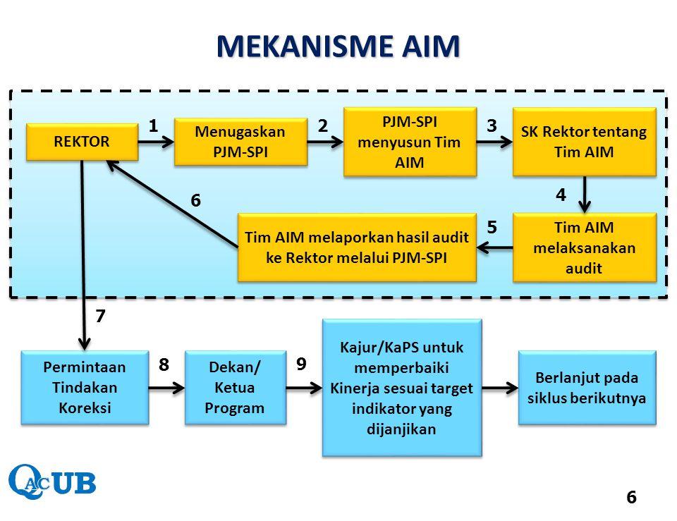 MEKANISME AIM PJM-SPI menyusun Tim AIM SK Rektor tentang Tim AIM 1 2 3