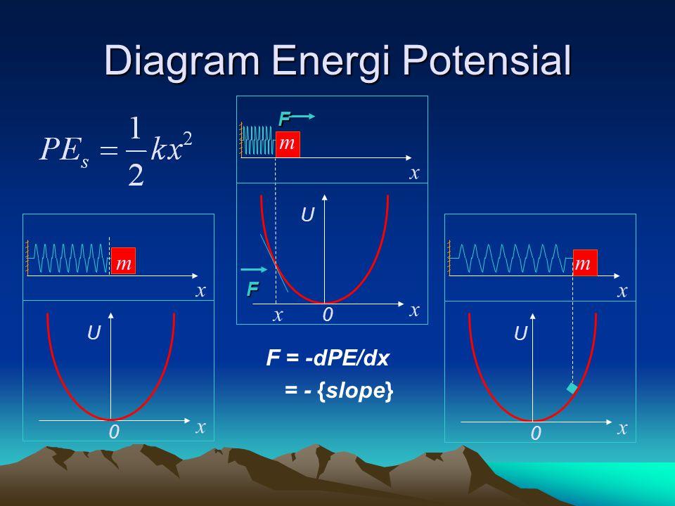 Diagram Energi Potensial