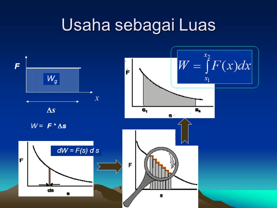 Usaha sebagai Luas F x Wg s W = F * s dW = F(s) d s