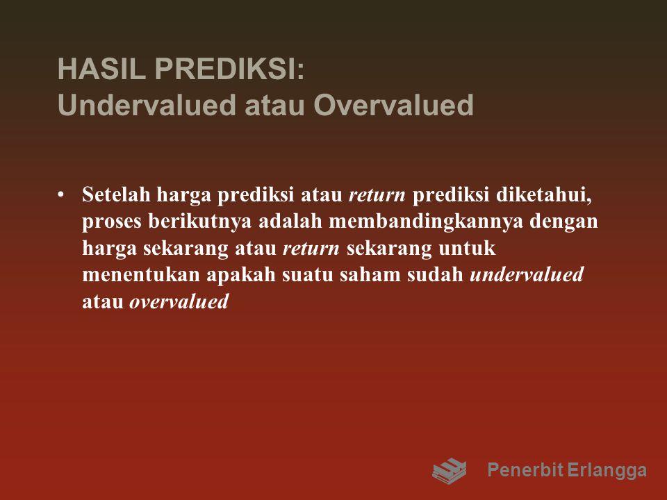 HASIL PREDIKSI: Undervalued atau Overvalued