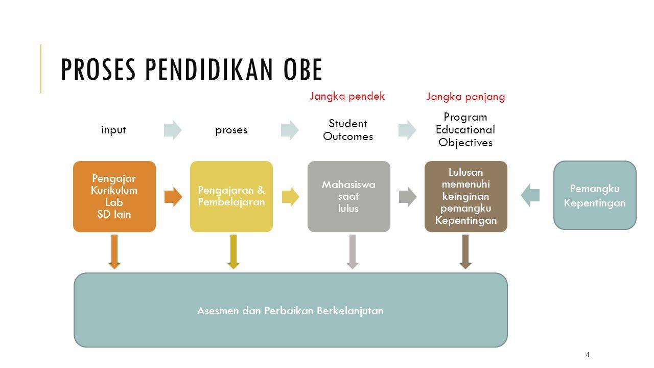 Proses Pendidikan OBE input proses Student Outcomes