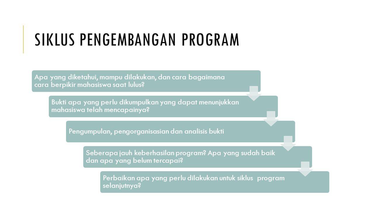 Siklus Pengembangan Program